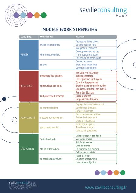 modèle work strengths